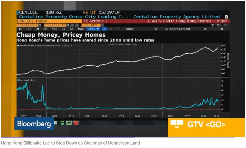 Cheap Money Pricey Hong Kong Homes